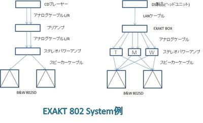Exakt802